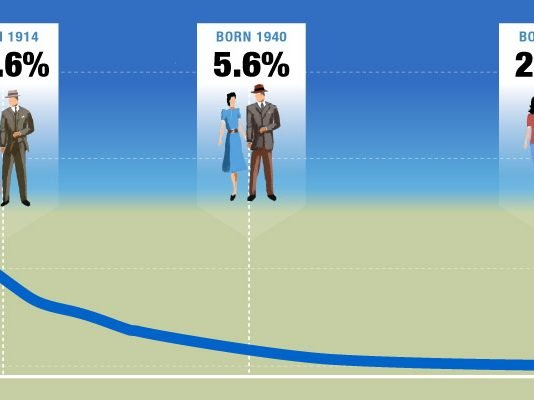 Graph of rates of return for the Canada pension plan